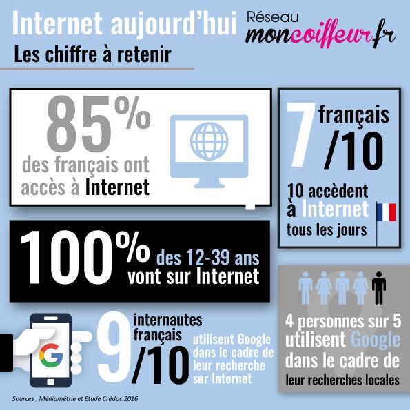 Internet en France et le marché de la coiffure